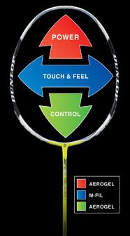 DUNLOP ACS: Advanced Control System